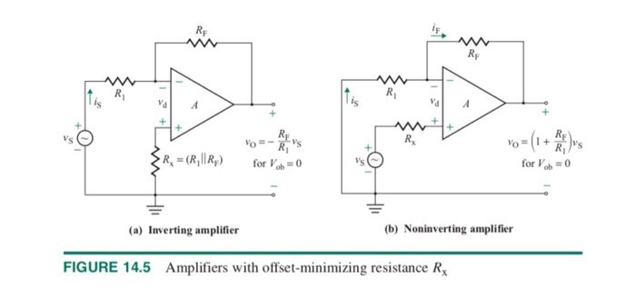 for Vob (a) Inverting amplifier (b) Noninverting amplifier FIGURE 14.5 Amplifiers with offset-minimizing resistance R