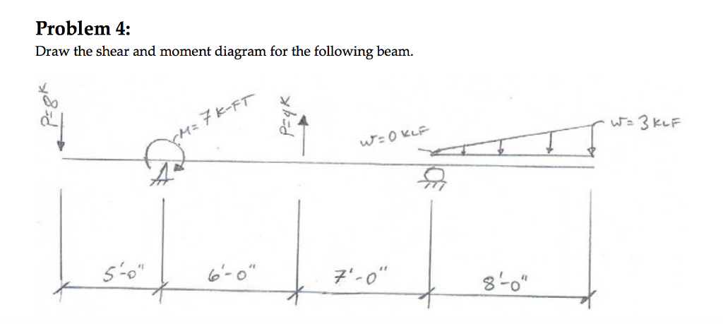 Problem 4 Draw The Shear And Moment Diagram For T Chegg