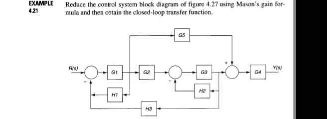 Solved: EXAMPLE 4.21 Reduce The Control System Block Diagr... | Chegg.comChegg