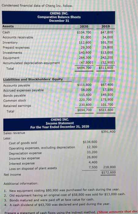 Condensed financial data of Cheng Inc. follow. CHENG INC. Balance Sheets December 31 Assets Cash Accounts receivable Inventory Prepaid expenses Investments Equipment Accumulated depreciation-equipment 2020 2019 $104,700 $47,800 91,00034,000 112,600 101,700 29,300 25,800 113,000 264,300 242,200 140,6001 (47,800) (52,900) Total $694,700 $511,600 Liabilities and Stockholders Equity Accounts payable Accrued expenses payable Bonds payable Common stock Retained earnings 111,800 $67,400 16,000 17,100 115,600 149,500 220,700 175,900 230,600 101,700 $694,700 $511,600 Total CHENG INC. Income Statement For the Year Ended December 31, 2020 $391,400 Sales revenue Less: Cost of goods sold Operating expenses, excluding depreciation Depreciation expense Income tax expense Interest expense Loss on disposal of plant assets $134,600 12,300 33,200 26,800 4,400 7,500 218,800 $172,600 Net income Additional information: 1. New equipment costing $80,900 was purchased for cash during the year. 2. Old equipment having an original cost of $58,800 was sold for $13,000 cash. 3. Bonds matured and were paid off at face value for cash. 4. A cash dividend of $43,700 was declared and paid during the year. Pregare a statement of cash flows using the indirect method. (Show amounts that dec