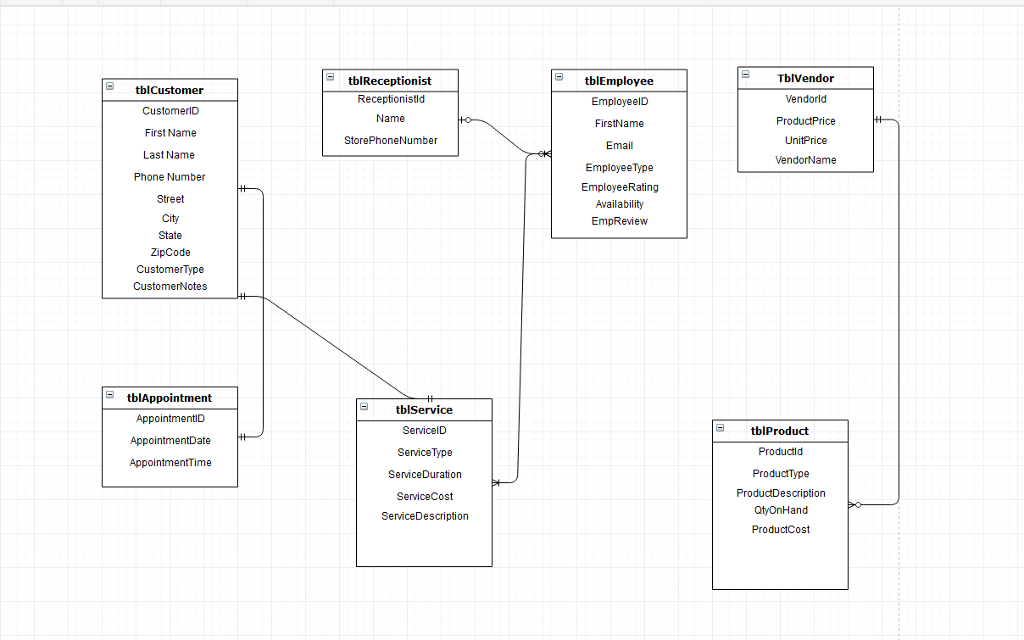 Solved Create The Data Flow Diagram Level 0 For The Salon