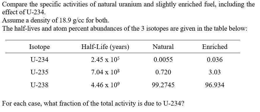half life uranium 234