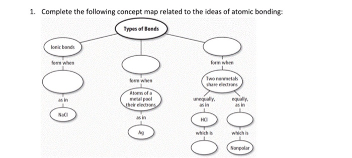 Solved 1 Complete The Following Concept Map Related To T
