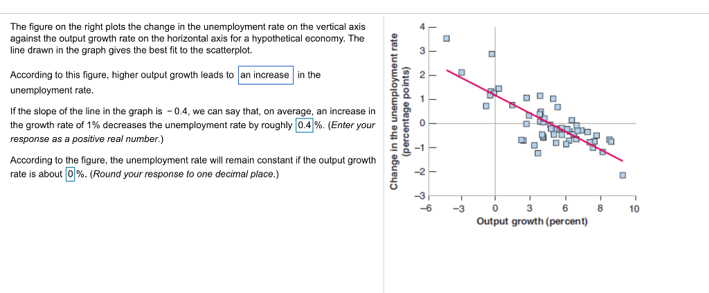 Question The Figure On Right Plots Change In Unemployment Rate Vertical Axis Against Th