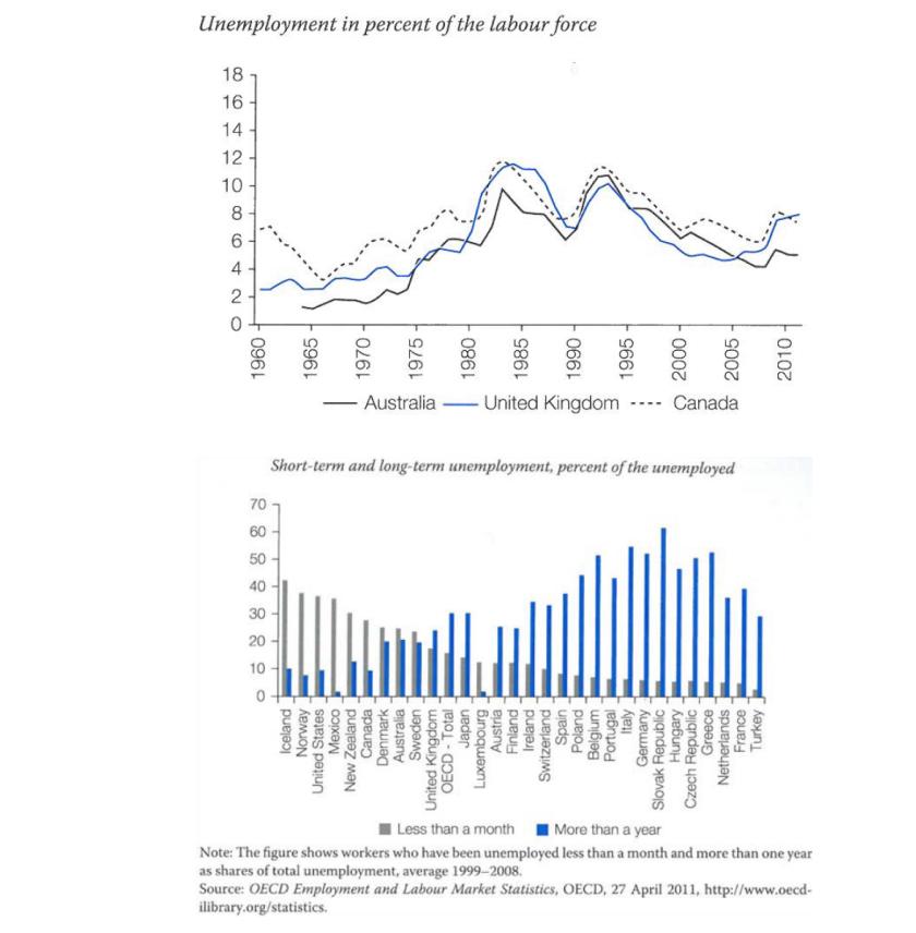 types of unemployment in australia