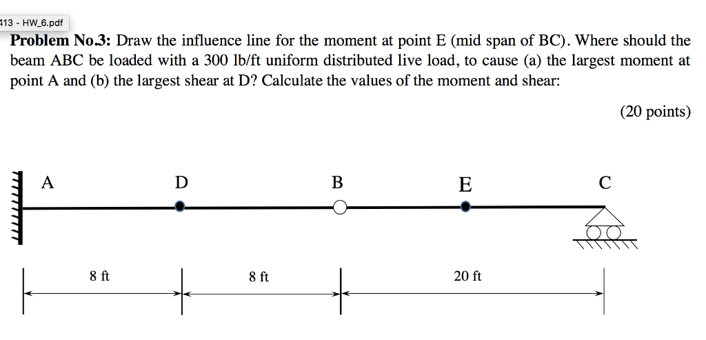 Solved: 13 - HW_6 pdf Problem No3: Draw The Influence Line