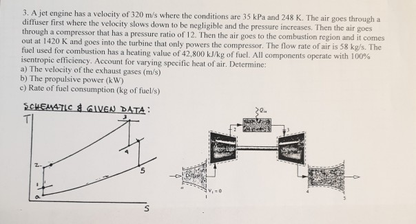 a jet engine has a velocity of 320 m/s where the conditions