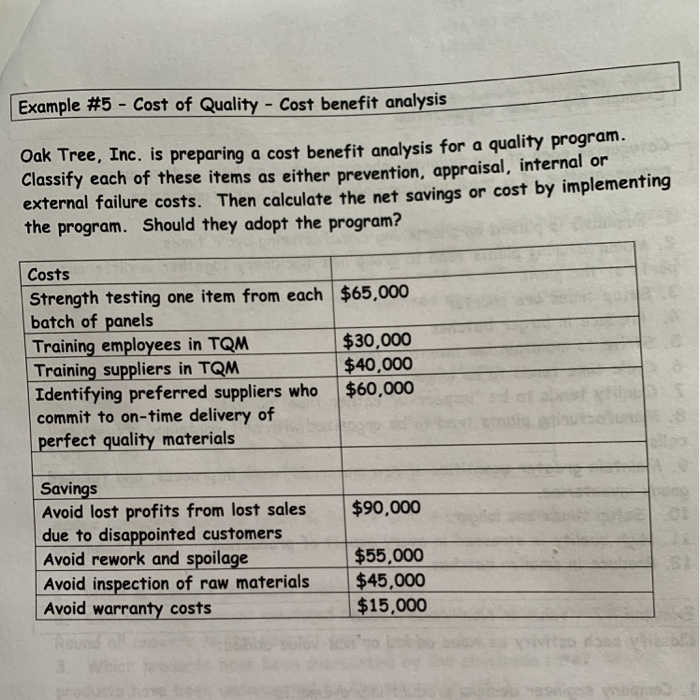 Solved Example 5 Cost Of Quality Cost Benefit Analysis O