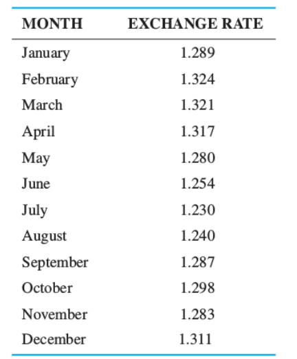 Month January February March April May June July August September October November December Exchange Rate 1 289