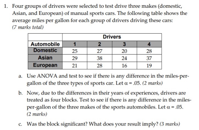 Four Groups Of Drivers Were Selected To Test Drive Three Makes Domestic
