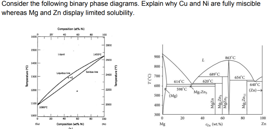 mg zn phase diagram wiring diagrams folder ternary phase diagram problems magnesium phase diagram copper wiring