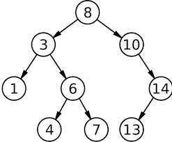 Solved: COPY PASTABLE CODE: Python 3 Binary Search Trees B