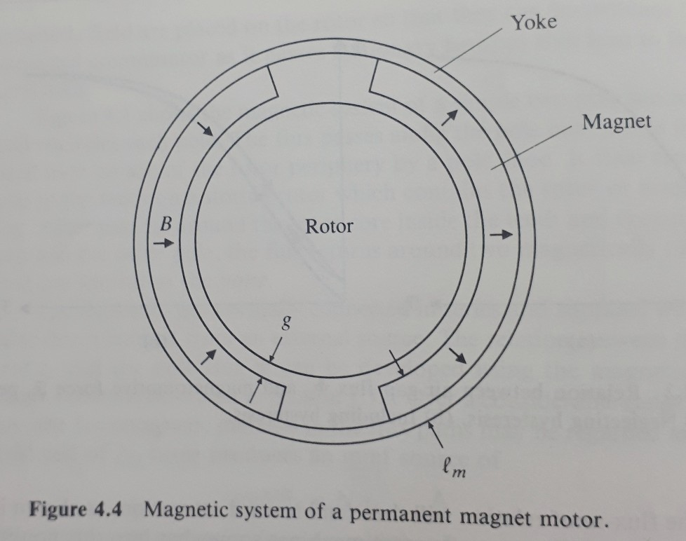 Yoke Magnet Rotor Magnetic system of a permanent magnet motor. Figure 4.4