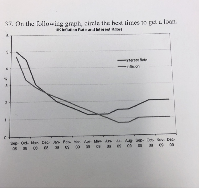 Solved: 37  On The Following Graph, Circle The Best Times