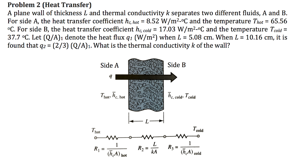 Solved Problem 2 Heat Transfer A Plane Wall Of Thicknes