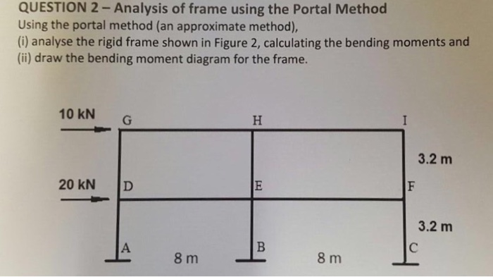 Solved: Analysis Of Frame Using The Portal Method Using Th ...
