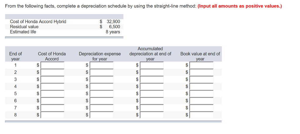 From The Following Facts Complete A Depreciation Schedule By Using Straight Line Method