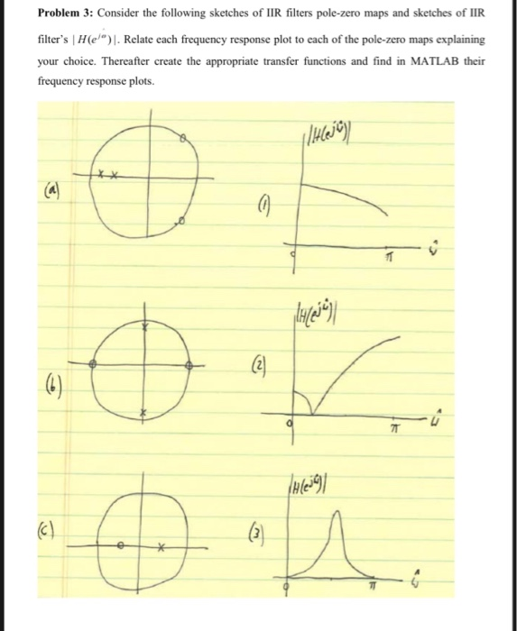 Solved: Problem 3: Consider The Following Sketches Of IIR