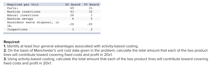 Solved: Problem 5-55 Activity-Based Costing (LO 5-1, 5-2