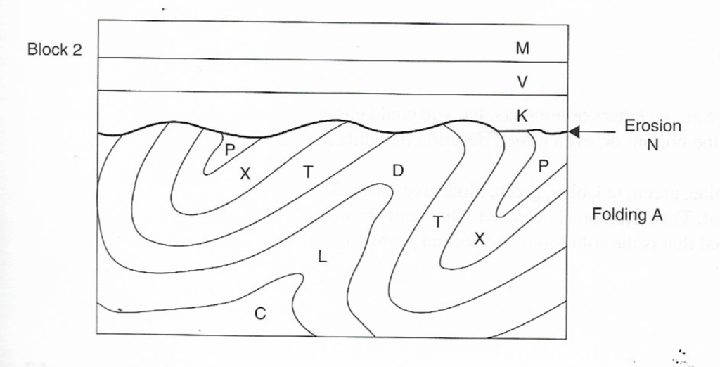 hvordan anvendes relativ dating i geologi