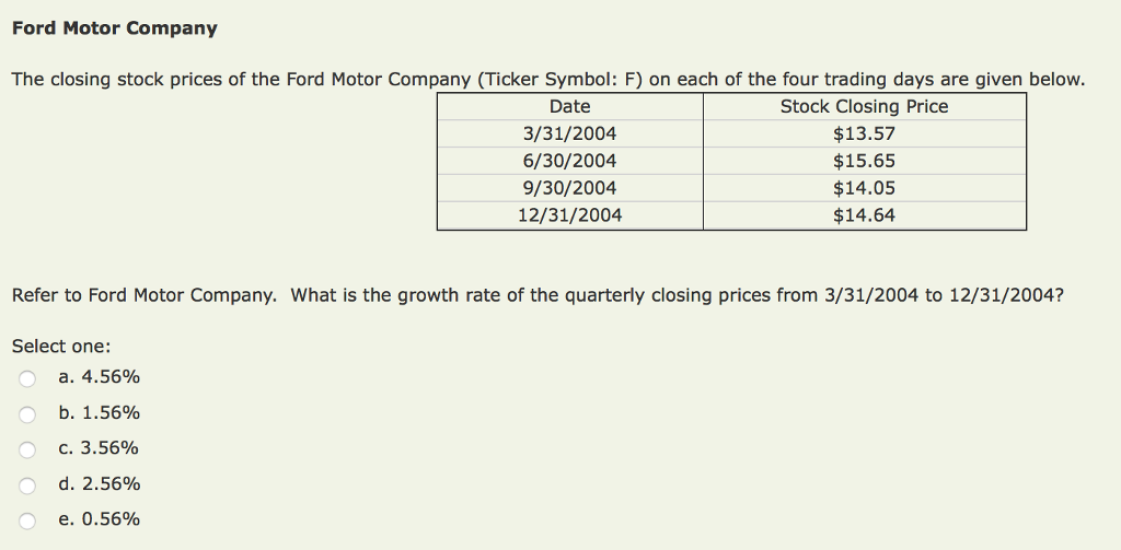 Ford Motor Company The closing stock prices of the Ford Motor Company ( Ticker Symbol: