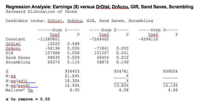 Solved: Which Of The Models Has The Highest Adjusted R-squ