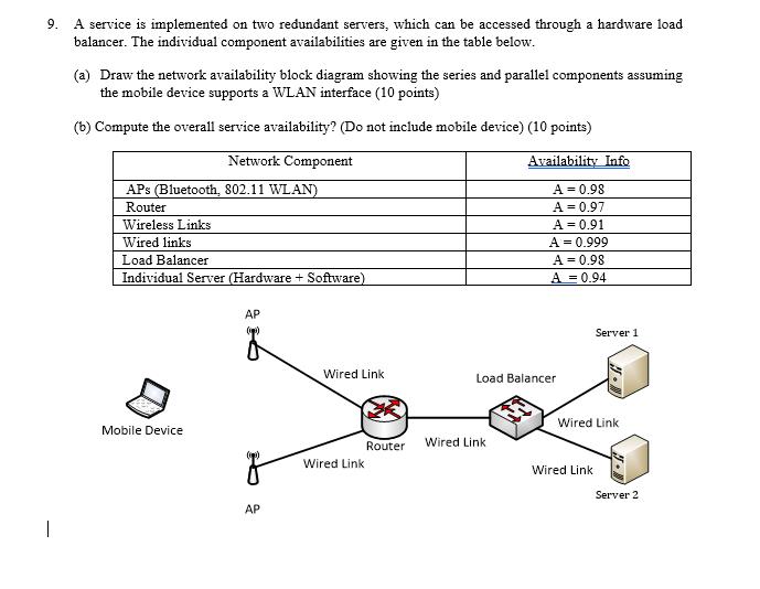 Wireles Router Block Diagram Component