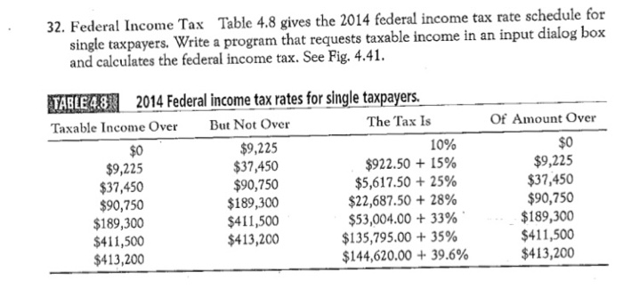 Solved 32 Federal Income Tax Table 4 8 Gives The 2014 Fe