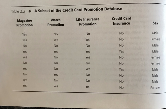 Solved: Able 3 3A Subset Of The Credit Card Promotion Data
