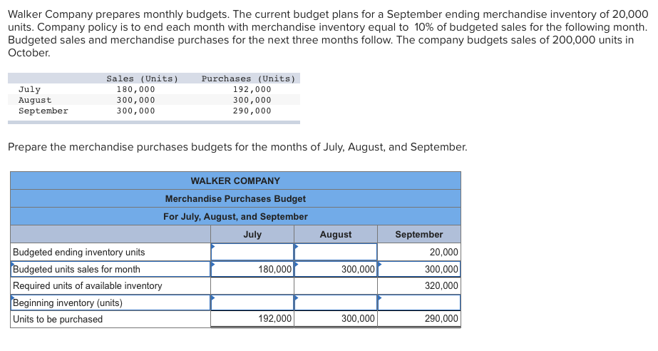 solved walker company prepares monthly budgets the curre