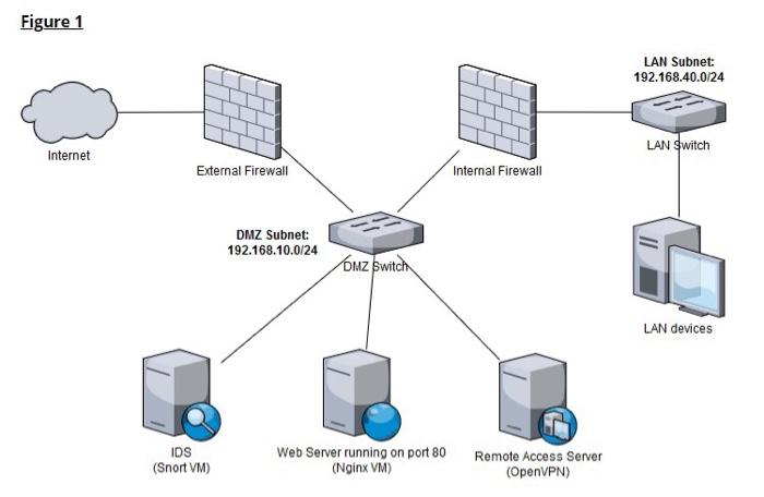Solved: Figure 1 LAN Subnet: 192 168 40 0124 LAN Switch In