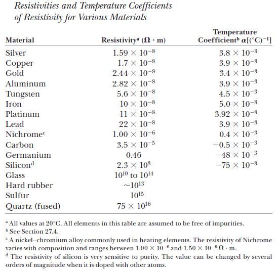 resistivities and temperature coefficients of resistivity for various  materials temperature coefficientb al°c)]