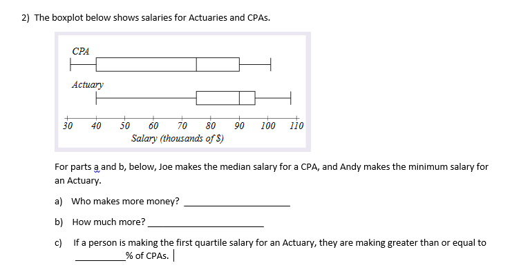 Solved: 2) The Boxplot Below Shows Salaries For Actuaries