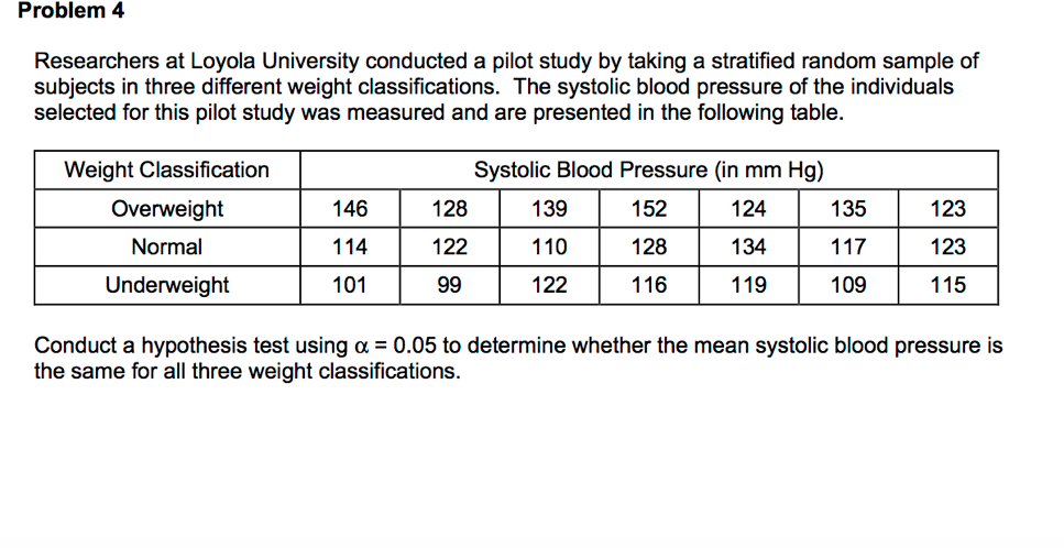 Problem 4 Researchers at Loyola University conducted a pilot study by taking a stratified random sample of subjects in three different weight classifications. The systolic blood pressure o the individuals selected for this pilot study was measured and are presented in the following table. Weight Classification Overweight Normal Underweight Systolic Blood Pressure (in mm Hg) 152 128 116 123 123 115 135 139 110 122 124 134 119 128 146 114 101 122 109 Conduct a hypothesis test using α = 0.05 to determine whether the mean systolic blood pressure is the same for all three weight classifications