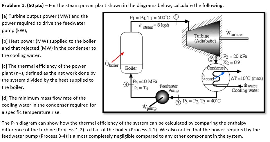 Solved: Problem 1. (50 Pts) For The Steam Power Plant Show ... on