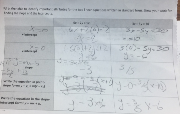 Solved Fill In The Table To Identify Important Attributes