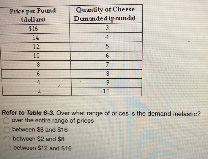 Quany Of Cheese Demanded Pounds Price Per Pound Dollars 16 14 12