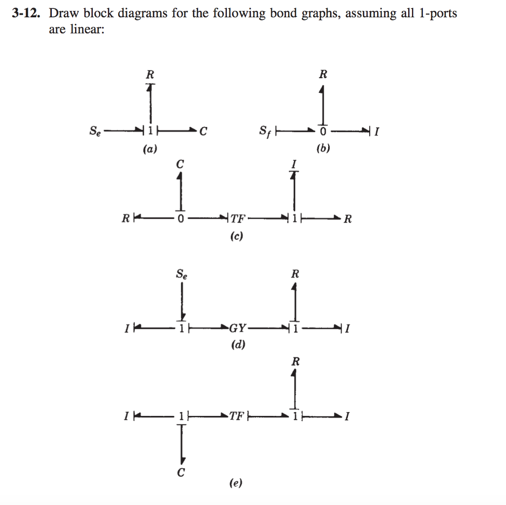 Draw block diagrams for the following bond graphs, assuming all 1
