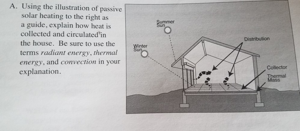 Solved: A  Using The Illustration Of Passive Solar Heating