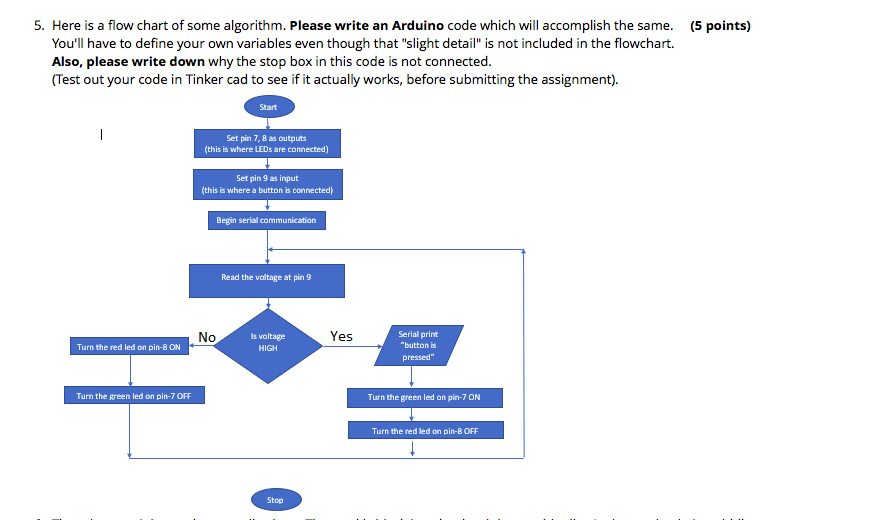 Solved: 5  Here Is A Flow Chart Of Some Algorithm  Please