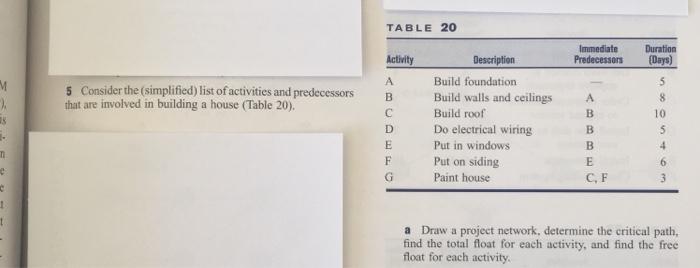 [SCHEMATICS_4NL]  Solved: TABLE 20 Immediate Duration Activity Description B... | Chegg.com | House Wiring Description |  | Chegg