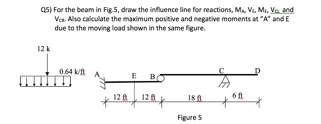 Solved Q5 For The Beam In Fig5 Draw The Influence Line