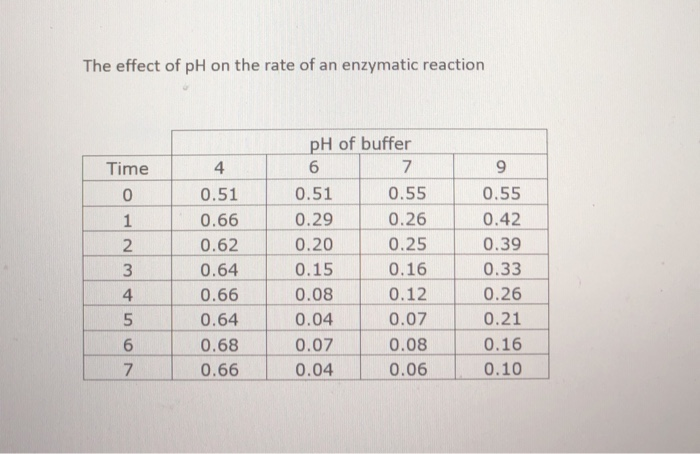 the effect of ph on the rate of enzymatic reactions