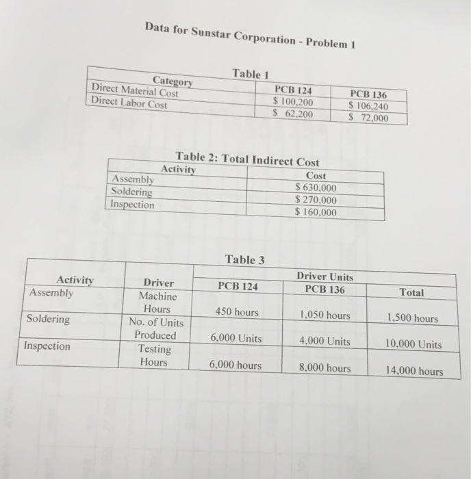 solved i 24 ints the transaction worksheet for xyz inc