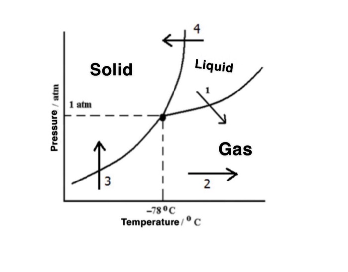 4 solid liquid 1 atm gas 0 3 -780c temperature/ c