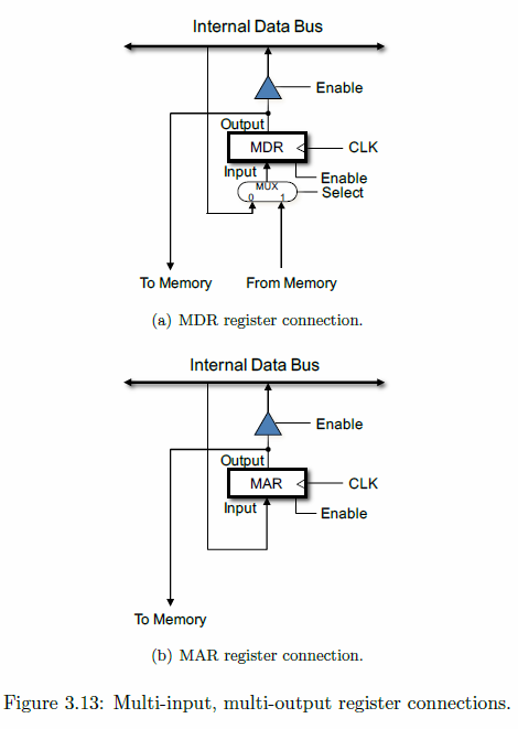 Show A Block Diagram Of The Hardware Necessary (si ... Hardware Block Diagram on