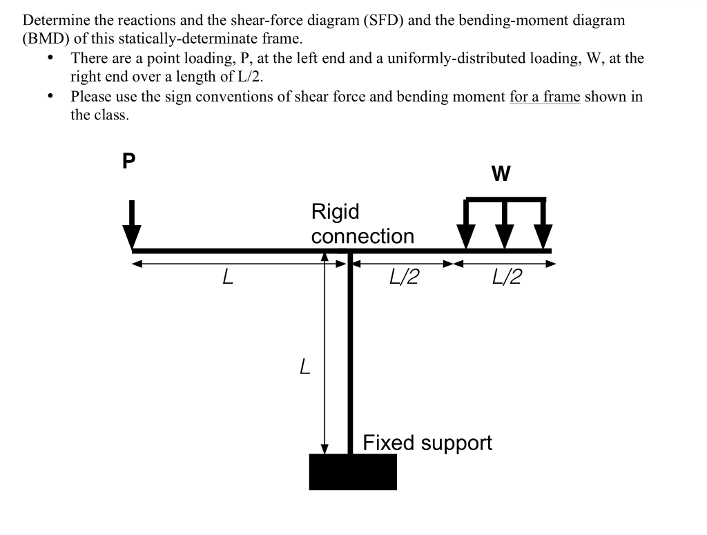 Determine The Reactions And Shear Force Diagra Bending Moment Diagram For Uniformly Distributed Load On Sfd