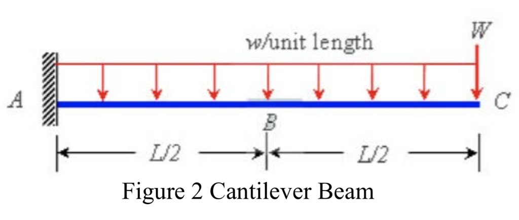 w/unit length 3 トー-LI2 L/2 Figure 2 Cantilever Beam