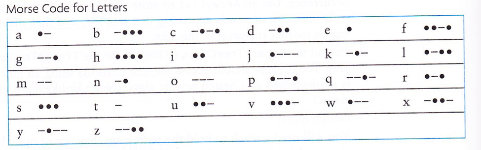 Solved: Application #1 The Morse Code Is A Common Code Tha