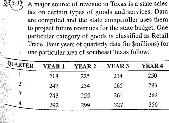 Texas Sales Tax >> Solved L5 33 A Major Source Of Revenue In Texas Is A Stat